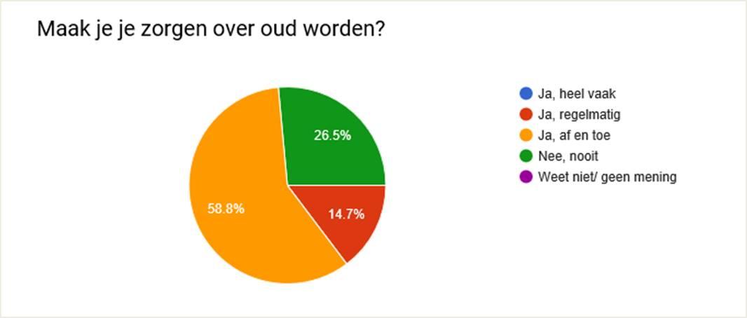 Enquete: Zorgen over ouder worden